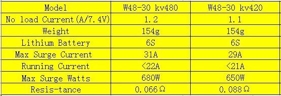 HL W48-30 480KV Outrunner Brushless Disk Type Motor for 6-8 roto